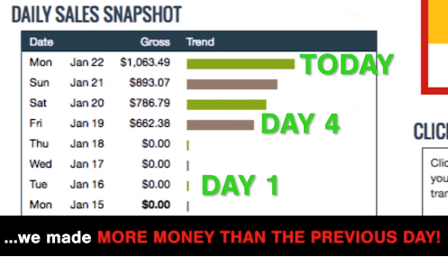 earnings with five minute profit sites