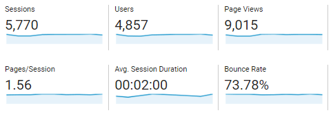 find how many visitors in analytics