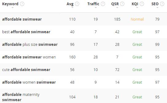 swimwear keyword examples