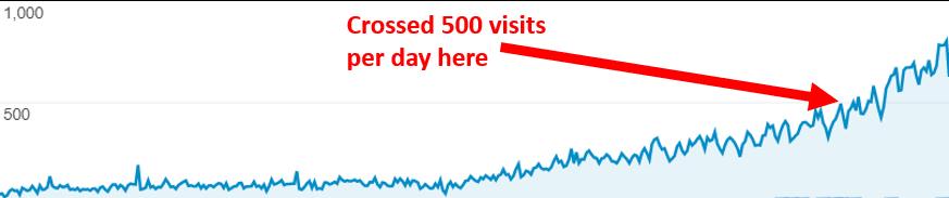 website traffic example