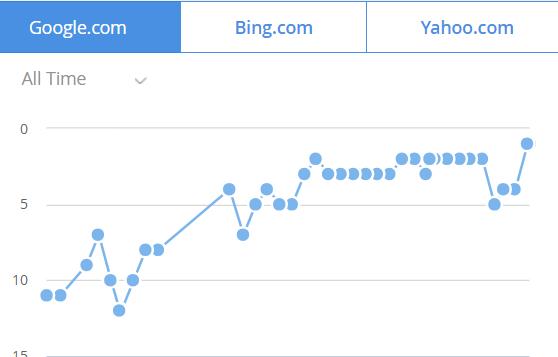 rank development graph