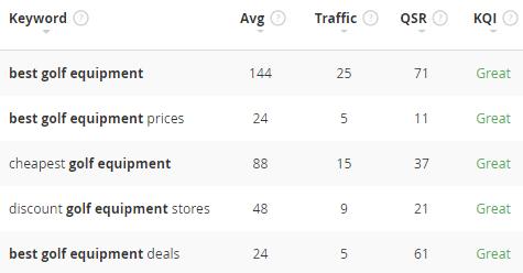 best golf equipment keyword statistics