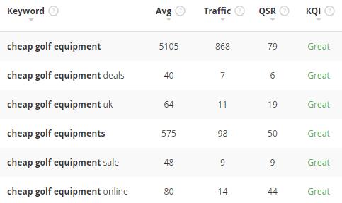 cheap golf equipment keyword statistics