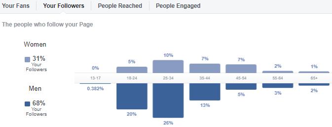 facebook followers demographics