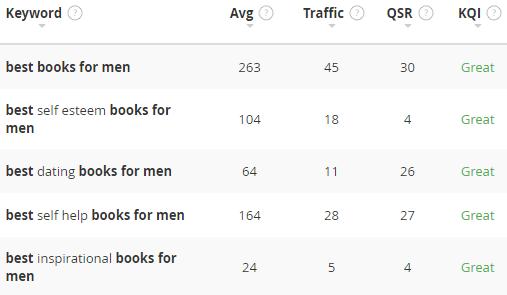 books for men keyword stats