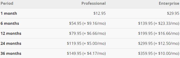 seo powersuite search algo updates price