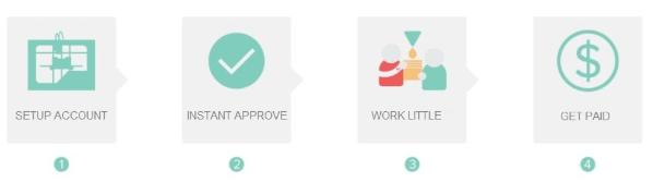 startweeklyjob steps