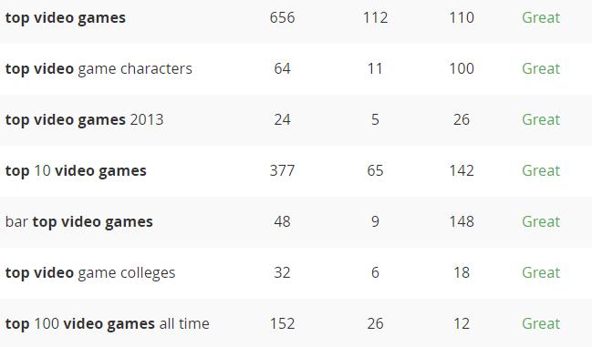 video games keyword stats