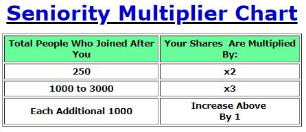downline farm seniority multiplier chart