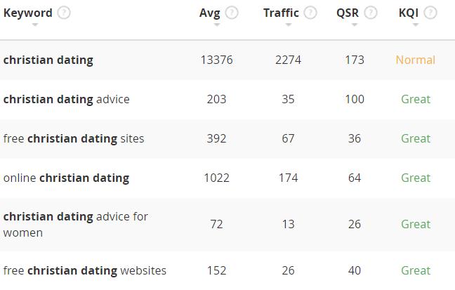 christian dating keyword examples