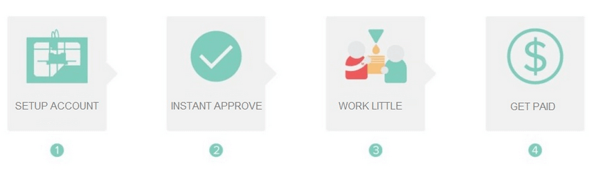 myworkforlife.com steps