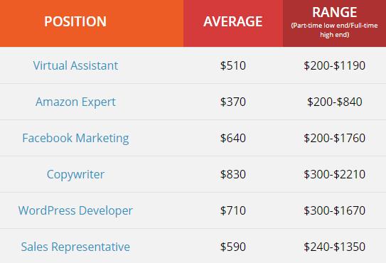 onlinejobs ph job salary examples