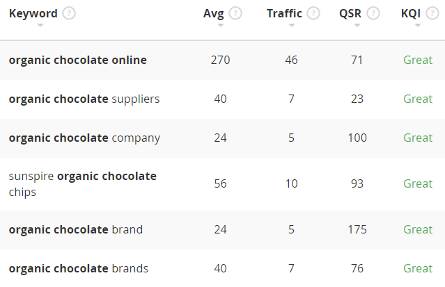 organic chocolate search on jaaxy