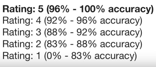 gotranscript accuracy table