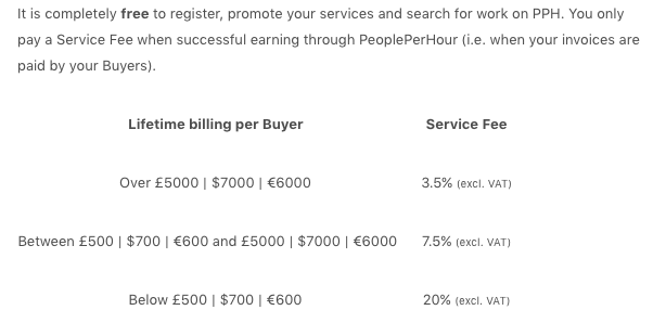 people-per-hour-review-service-fees