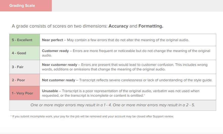 rev-com-grading-system