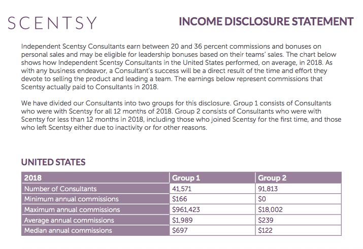 scentsy income disclosure statement