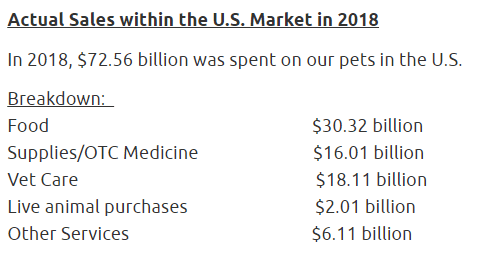 spending on pet products in us