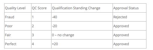 crowdsurf-quality-grade