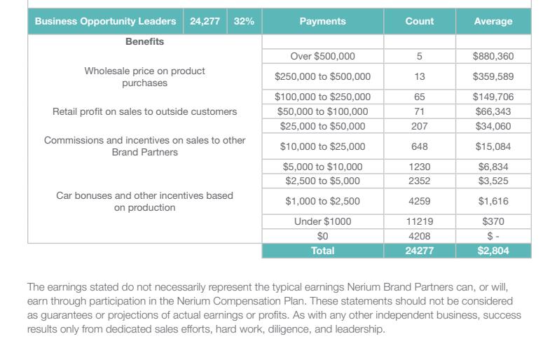 neora-2012-income-disclosure