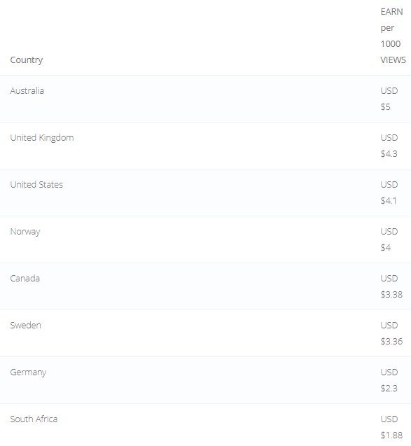 ouo payout rates