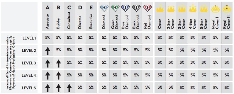 purium-compensation-ranks