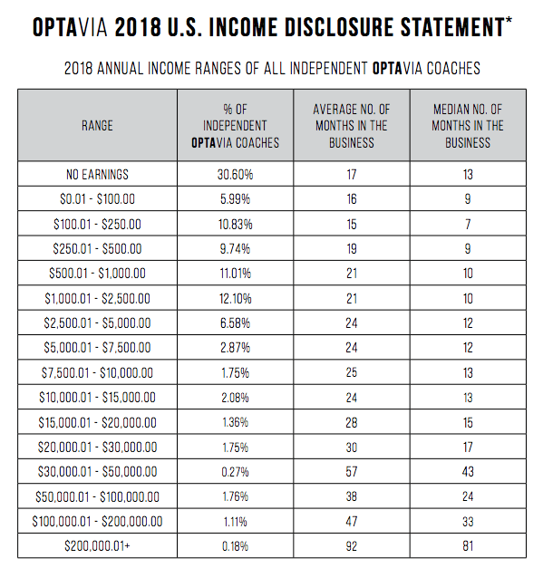 optavia income disclosure agreement