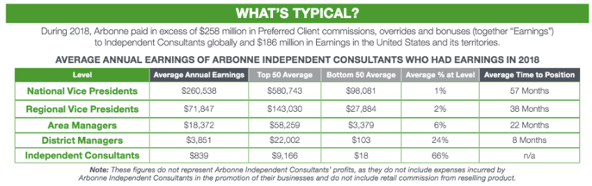 arbonne income disclosure statement