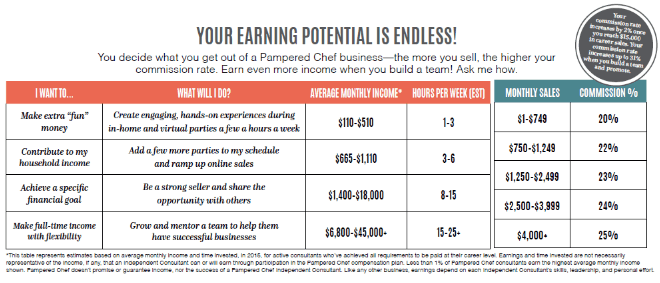 pampered chef income potential