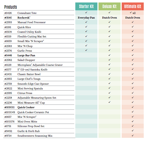 pampered chef kit comparison